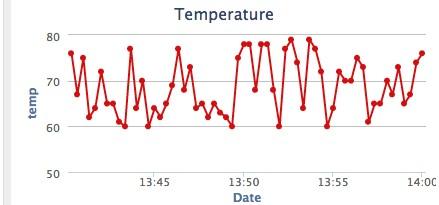 cuadros de mando, alertas, temperatura